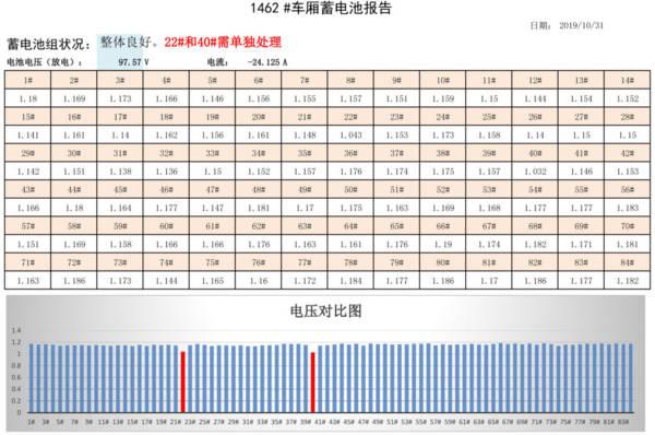 轨交车辆蓄电池监测系统——报告1