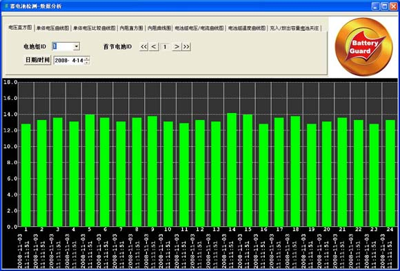 蓄电池监测系统单节电池电压柱状图