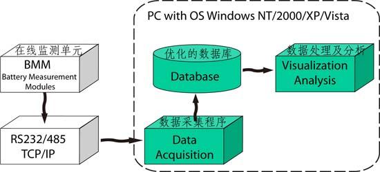 蓄电池在线监测系统软件原理图