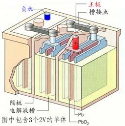 蓄电池原理解剖图